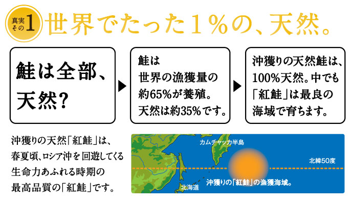 Only 1% of all salmon is natural.